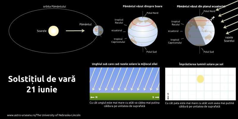 Solstiţiul de vară 2021 - Începe vara astronomică, 21 iunie este cea mai lungă zi din an