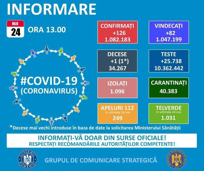 4 maramureșeni testați pozitiv cu COVID19 în ultimele 24 de ore. La nivel național sunt raportate  126 de cazuri noi și un deces