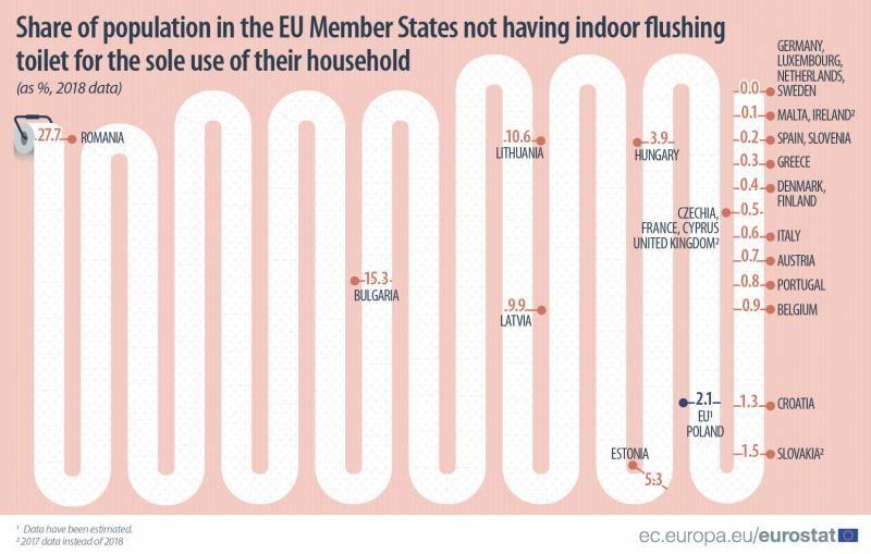 România, singura ţară din UE unde peste un sfert din populaţie are toaleta în curte