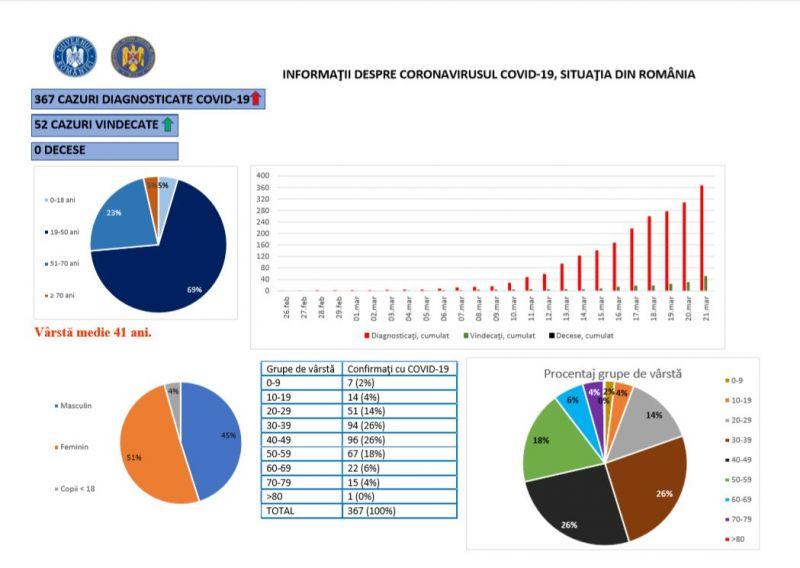 România ajunge la 367 de cazuri de COVID-19. Numărul persoanelor la terapie intensivă crește la 14