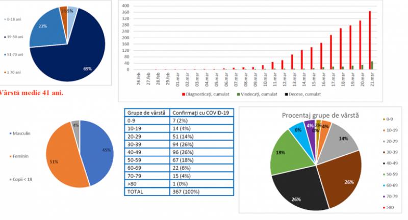 Vârsta medie a pacienţilor cu COVID-19 din România este de 41 de ani / 69% au între 19-50 de ani