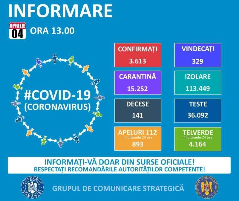 Încă 430 de noi cazuri de infectare în ultimele 24 de ore. Bilanțul cazurilor de COVID-19 ajunge la 3.613