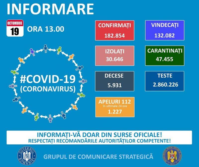GCS - Încă 86 de maramureșeni infectați cu COVID19 în ultimele 24 de ore. La nivel național sunt raporate 2.466 de cazuri noi