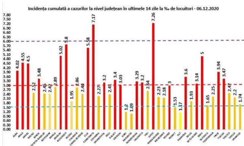Încă 44 maramureșeni infectați cu COVID19 în ultimele 24 de ore. La nivel național sunt raportate 5.231 cazuri noi