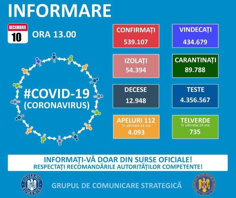 GCS - 57 de cazuri noi confirmate în Maramureș în ultimele 24 de ore. Date oficiale la nivel național pentru 10 decembrie 2020