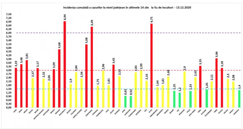 GCS - 60 de maramureșeni infectați cu COVID19 în ultimele 24 de ore. La nivel național sunt raportate 4.435 cazuri noi