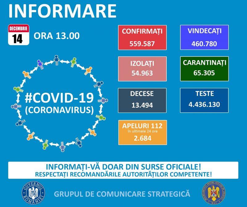 Încă 41 de maramureșeni infectați cu COVID19 în ultimele 24 de ore. La nivel național sunt raportate 3252 cazuri noi din  8059 teste
