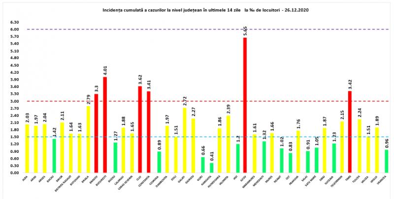 GCS - Încă 47 maramureșeni infectați cu COVID19 în ultimele 24 de ore. La nivel național sunt raportate 2.049 de cazuri noi din 7.783 teste efectuate