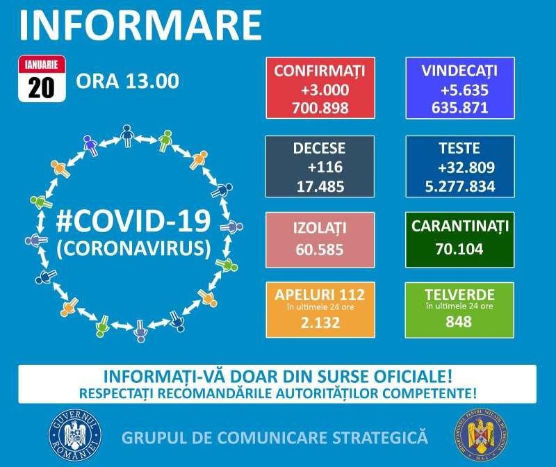 64 de maramureșeni pozitivi la COVID19 în ultimele 24 de ore. La nivel național sunt raportate 3.000 cazuri noi
